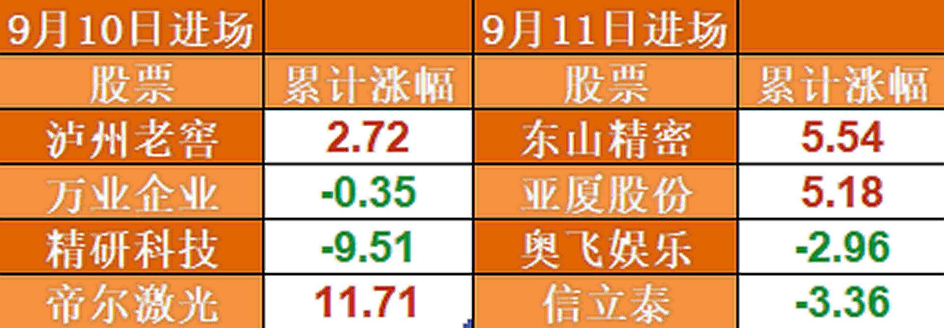 9月北上資金持股報告(第三期):升溫期表現明顯好於前幾輪-圖2