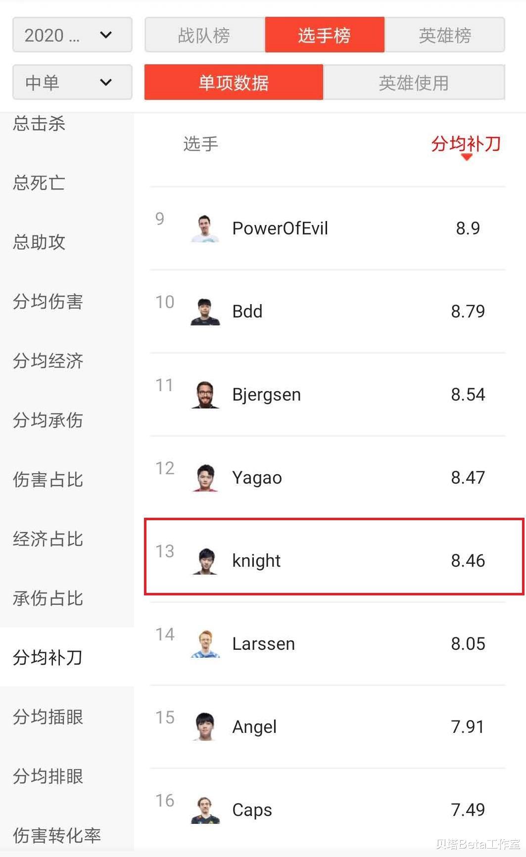 S10小組賽第1輪後,Knight被質疑表現不佳!7項數據排名倒數-圖4