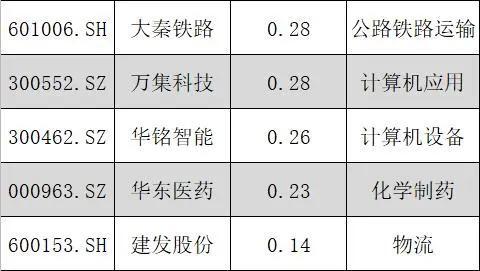 真正的潛力股!A股僅有的58隻低估值的行業龍頭個股(最全名單)-圖4