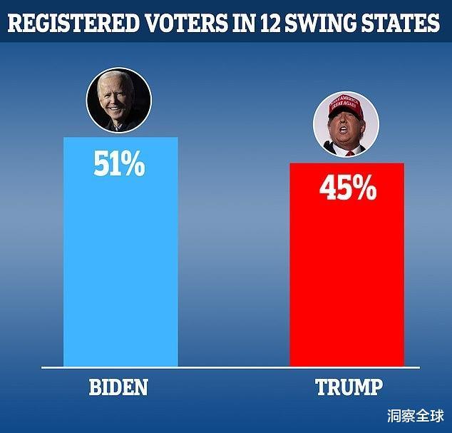 大選臨近,特朗普在搖擺州與拜登的差距縮小,勝利仍有希望-圖2