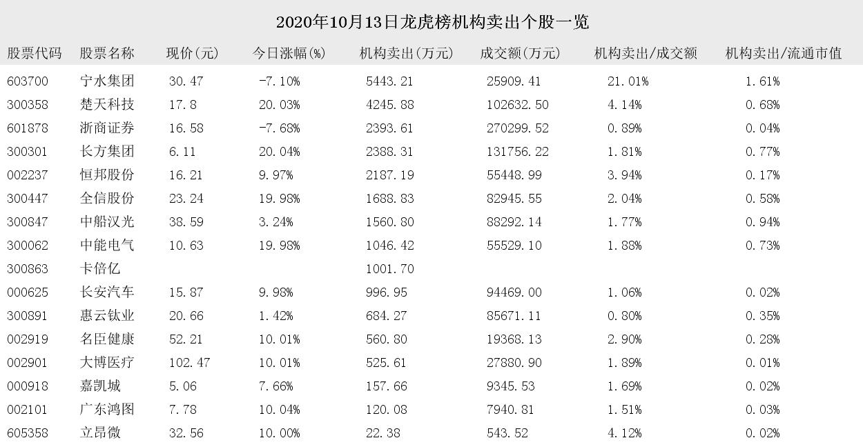 2020年10月13日龍虎榜遭機構買入和賣出的個股一覽-圖3
