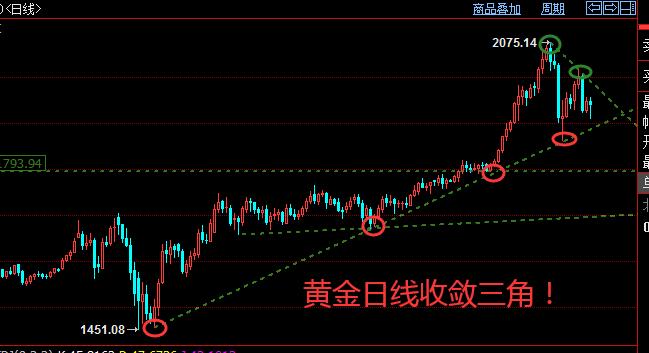 楊朋威:黃金市場硝煙不斷繼續大掃蕩,日線收斂三角(周評)!-圖2