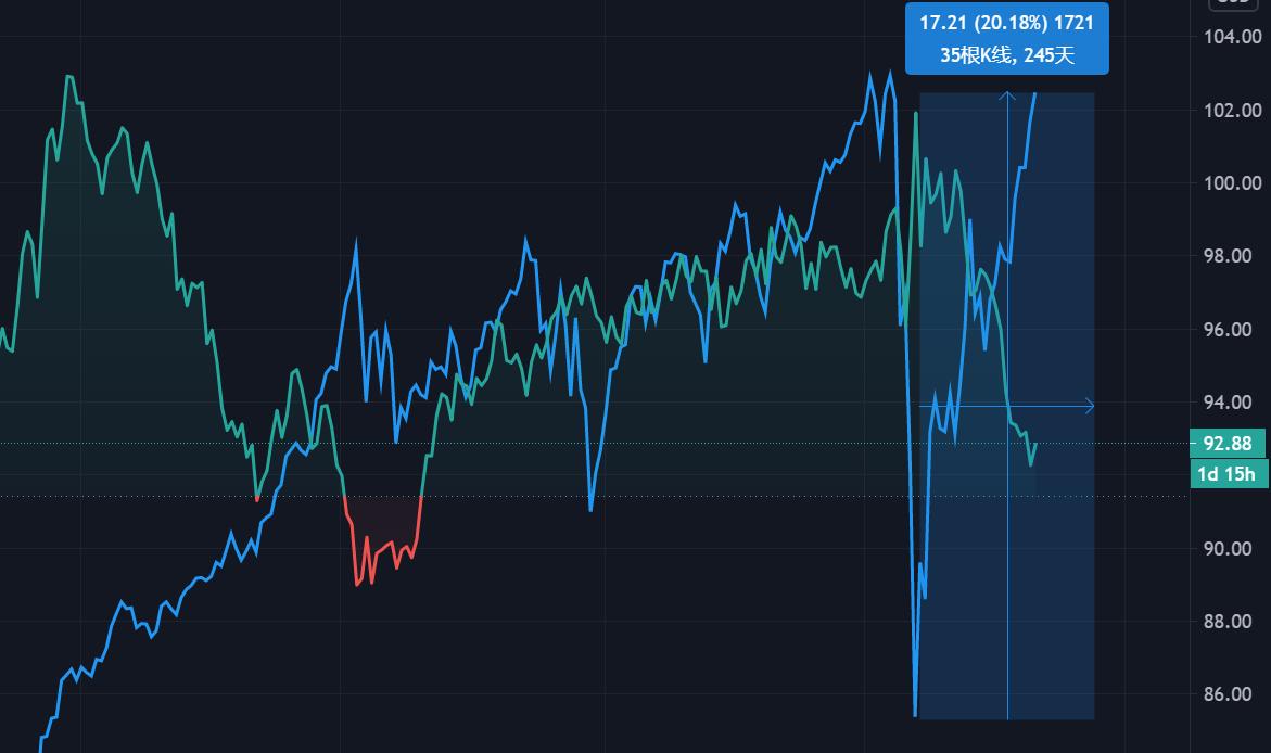 我對華爾街機構看漲黃金表示質疑-圖3