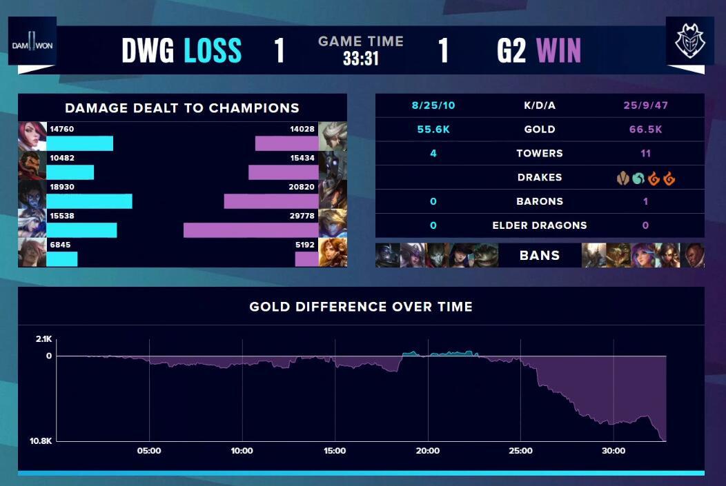 G2輸給DWG,卻意外把DWG弱點打瞭出來,LPL這回穩瞭-圖5
