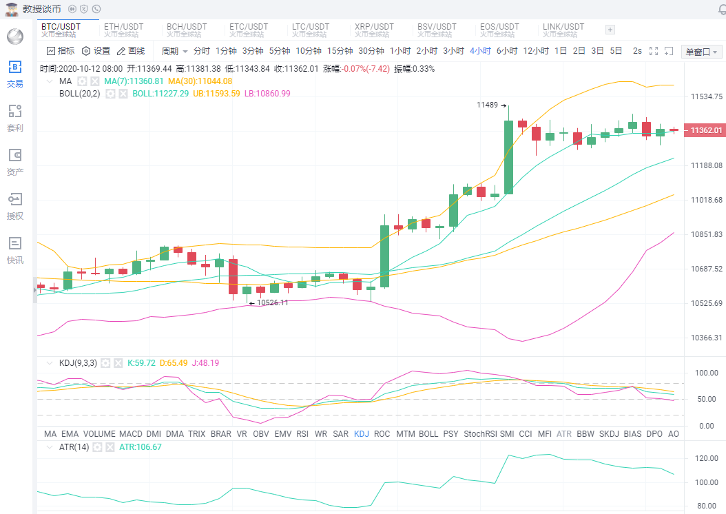 「10月12日比特幣行情」BTC上方壓制逐漸被削弱-圖3