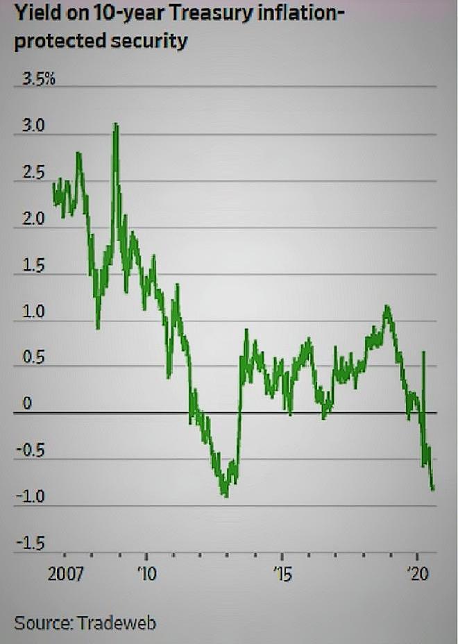 耶倫:美國實行負利率是早晚的事,美國退回金本位或正邁出重要一步-圖9