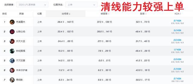 """LOL:北美賽區風靡的""""賽場戰神"""",為何中韓賽區出場率慘淡?-圖10"""