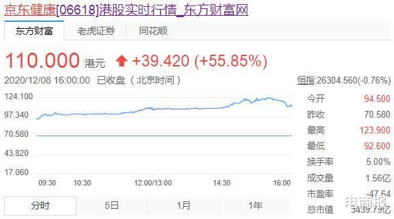 京東健康被納入MSCI中國全股票指數-圖2