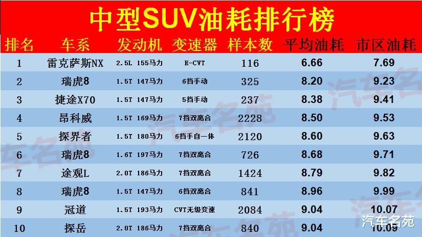 官宣!10月份中型SUV油耗排名新鮮出爐:瑞虎8很出色,途觀L第7,漢蘭達僅32!-圖2