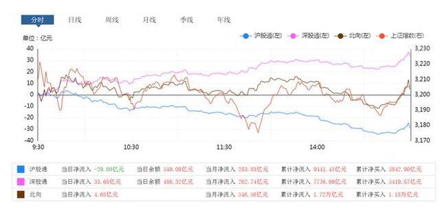 中國股市:三大指數縮量震蕩,四次上沖失敗,新一輪暴風雨開啟?-圖3
