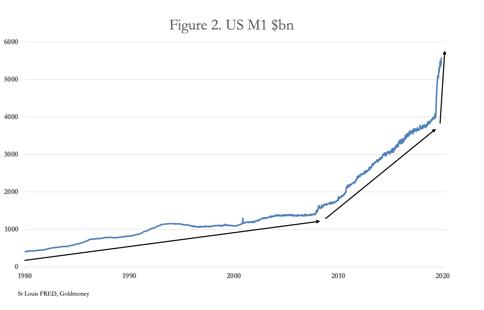 惡性通貨膨脹的新證據-圖5