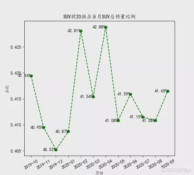 9月乘用車銷量排名:皓影跌出SUV前20 GL8月銷破2萬-圖4