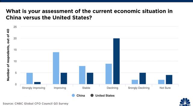 歷史上首次:大量全球高管認為,與美國相比更看好中國經濟-圖2