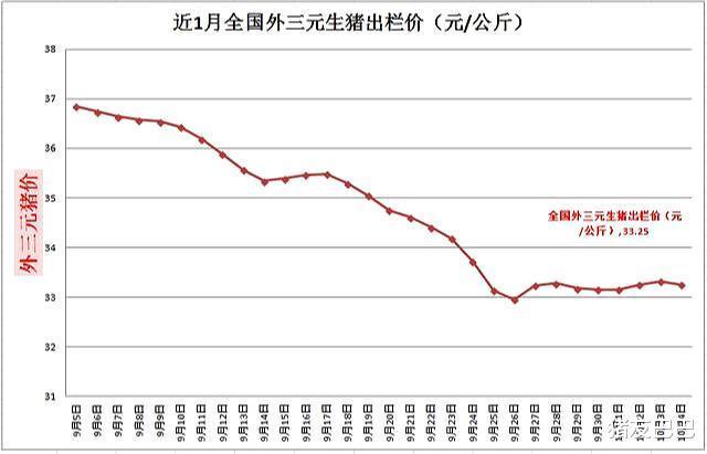"""10月4日,豬價行情走跌,大范圍""""飄綠"""",豬價開啟""""降價潮""""?-圖2"""