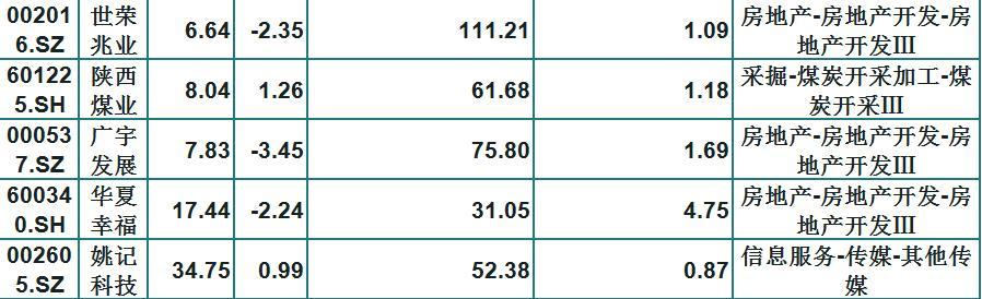 基金青睞的46隻績優白馬股(名單)股價窪地,長線持有不懼震蕩-圖4