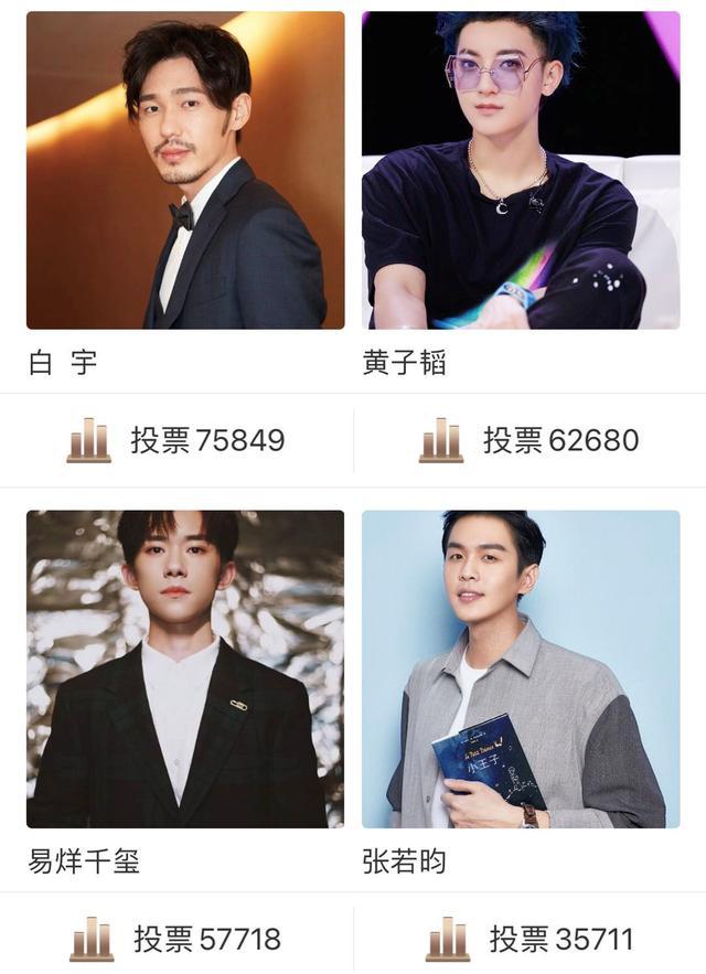 第七屆中國電視好演員排名:楊洋第四,宋威龍第三,羅雲熙很意外-圖2