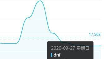 好消息是,DNF的指數已經下降到10000多-圖2