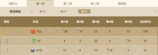 PEL和平精英职业联赛S3赛季常规赛落下帷幕,DKG豪夺百万周冠军插图(2)