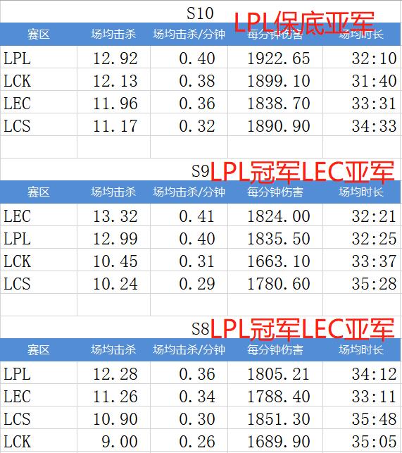 莫慌!JDG是慢熱型隊伍,且一數據說明LPL至少亞軍-圖3