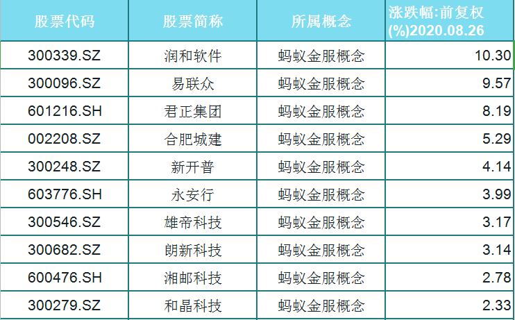 """螞蟻金服""""再現""""?A股29隻漲幅趨勢優秀概念股江湖再現-圖2"""