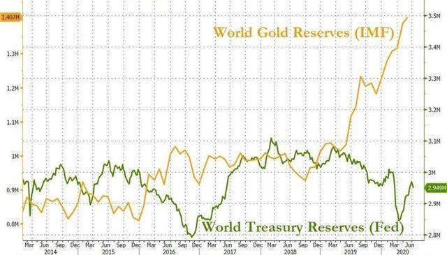中國減1447億美債, 外媒: 或清零, 美國不敢賴掉美債, 不敢阻止運黃金-圖4