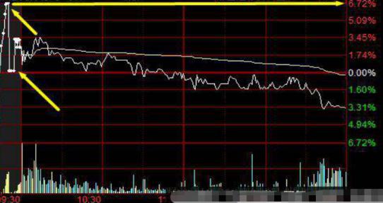 """中國股市:""""集合競價漲停又打開""""意味什麼? 看不懂可能滿倉被套-圖8"""