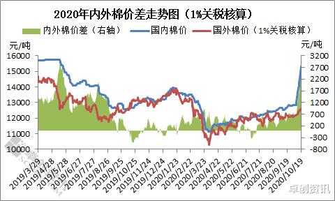 """鄭棉牛氣沖天,棉花快成""""銀花""""?-圖3"""