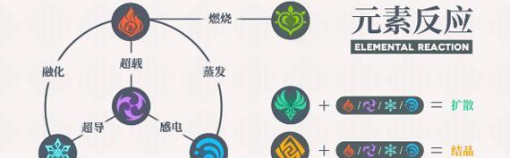 网页游戏武林英雄_《原神》:领略一下提瓦特大陆元素的力量,精通元素用法才是最强-第4张图片-游戏摸鱼怪