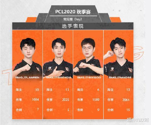 鬥魚PCL秋季賽:這四支成功吃雞的PUGB戰隊有望奪冠-圖5