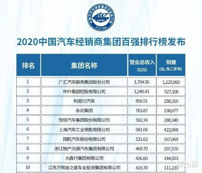 """中國最強的""""4S店"""":一年賣掉122萬輛車,總營收超過千億人民幣-圖2"""