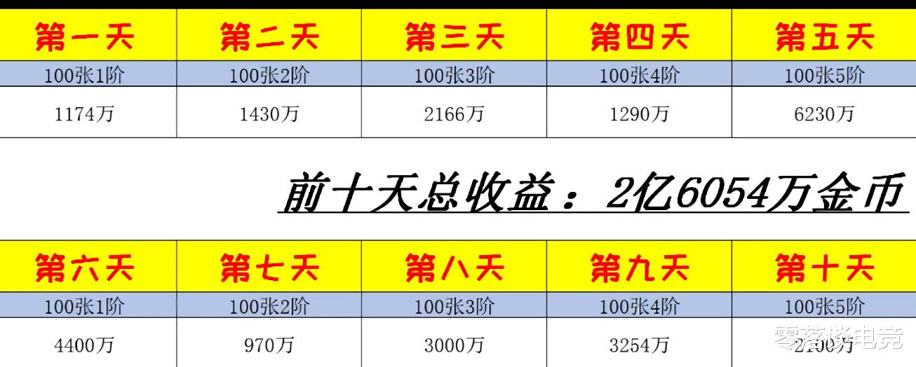 DNF:未央幻境搬磚仍有收益?大神玩傢日入1800萬,搬出國慶套-圖5