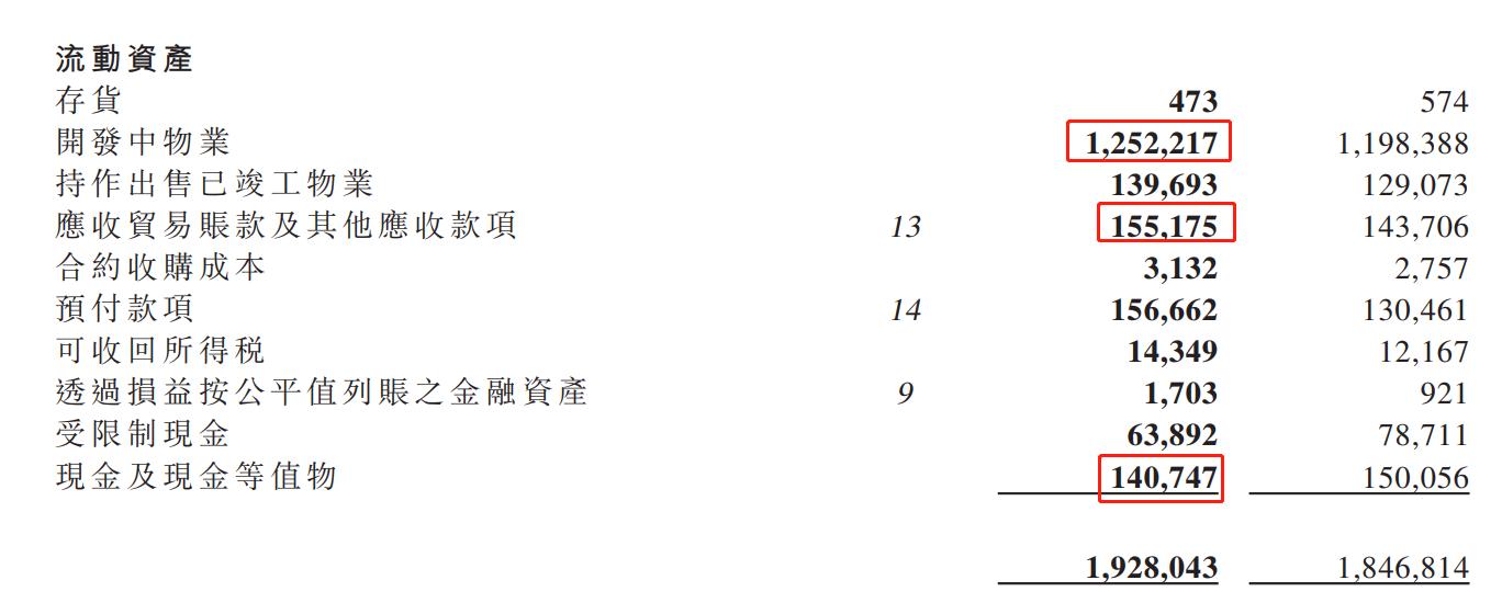 中國恒大:從財務報表看恒大!-圖5