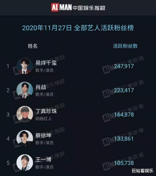 """全網""""活躍粉絲""""榜大洗牌:王一博第5,丁真第3,榜首意料之中-圖6"""