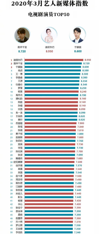 8月藝人新媒體指數:朱一龍首次登頂,王一博第四,肖戰第五-圖7
