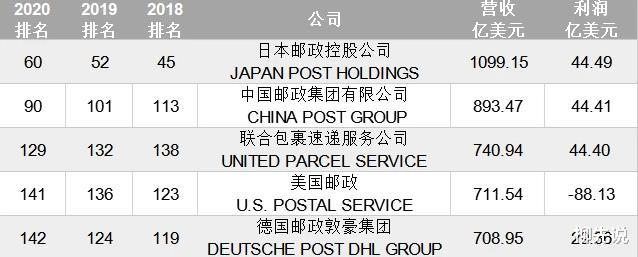 全球快遞實力比較!順豐連號都排不上,日本快遞公司世界排名第一-圖2