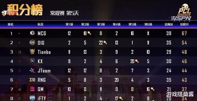 PCL秋季賽:OIG力壓Tianba排名第二,MQ初現崢嶸-圖2