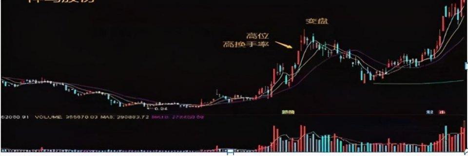中國股市:換手率是市場不騙人指標,超過45%意味什麼?-圖6