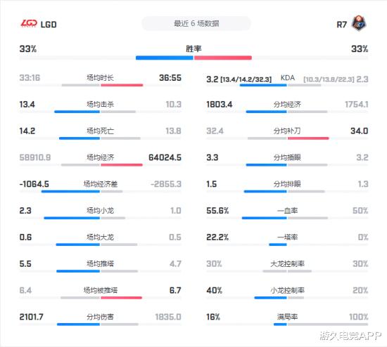 LDG VS R7前瞻: 夢回S5還是重振旗鼓?-圖5