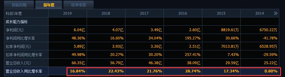 千金難買牛回頭!這7隻股票給瞭年內第二次投資機會-圖2