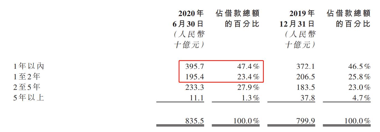 中國恒大:從財務報表看恒大!-圖3