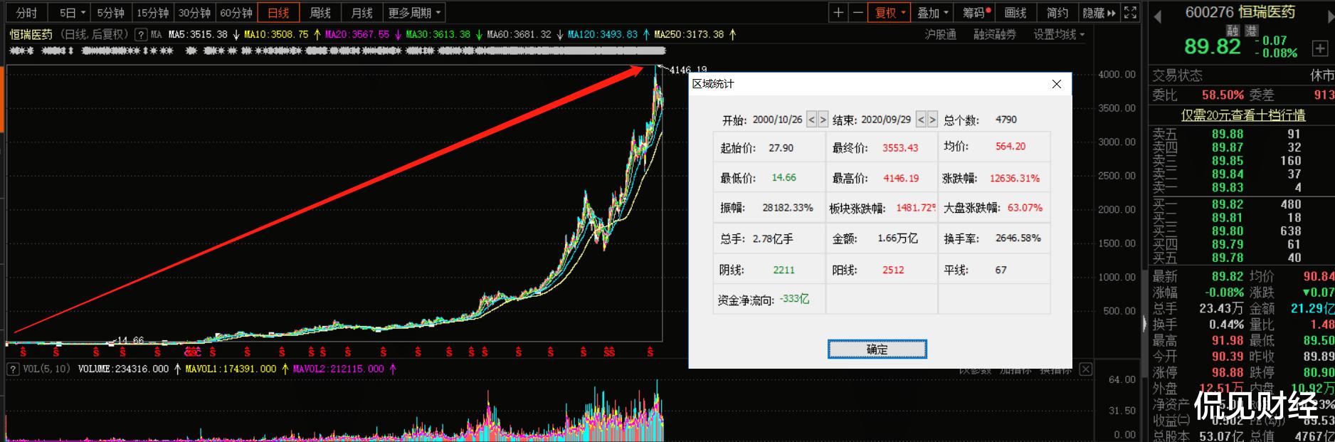 """股價大跌40%,商譽超90億,民營醫藥巨頭的""""捷徑""""還能走多遠?-圖6"""