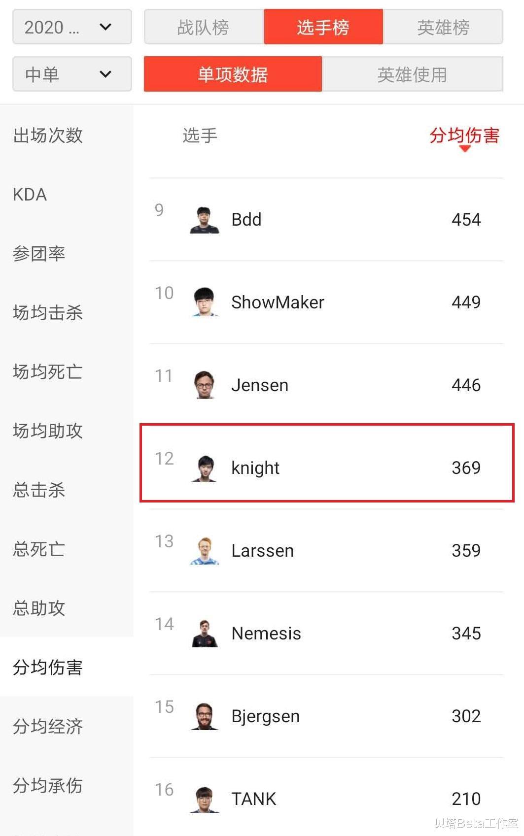 S10小組賽第1輪後,Knight被質疑表現不佳!7項數據排名倒數-圖6