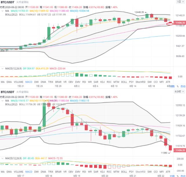 8.22早間分析:比特幣連陰下跌,短期尚不知底部位置-圖2