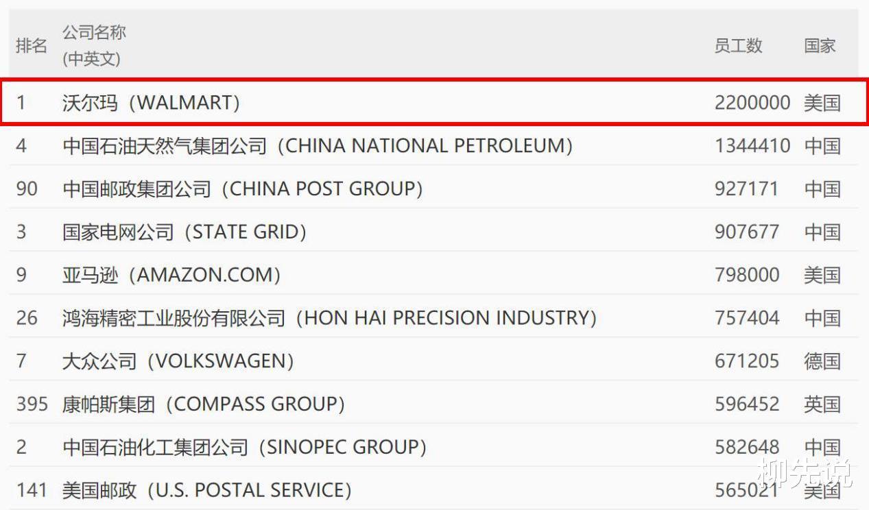 全球第一大雇主:員工數相當於中國小城人口,能頂3個富士康-圖2