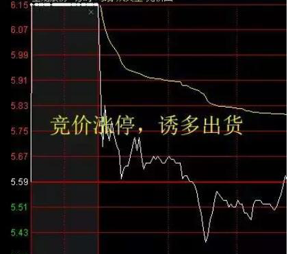 中國股市:集合競價漲停,9點20分撤單,主力想幹嘛?務必看懂-圖7