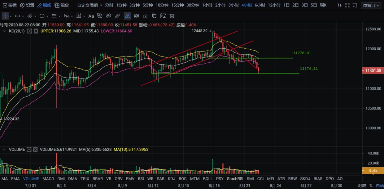 子禹 | (8/22)幣圈市場即將迎來流水潺潺式下行-圖4