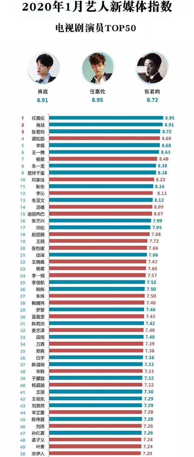 8月藝人新媒體指數:朱一龍首次登頂,王一博第四,肖戰第五-圖9