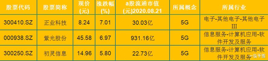 """5G概念""""大火""""!11隻個股漲逾4%!300647漲停2連板-圖2"""
