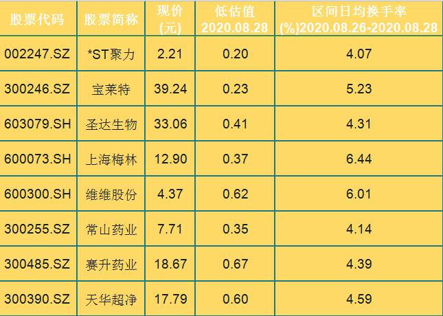 被嚴重低估且換手率低的潛力股!這24隻個股換手率均不高於7%-圖3