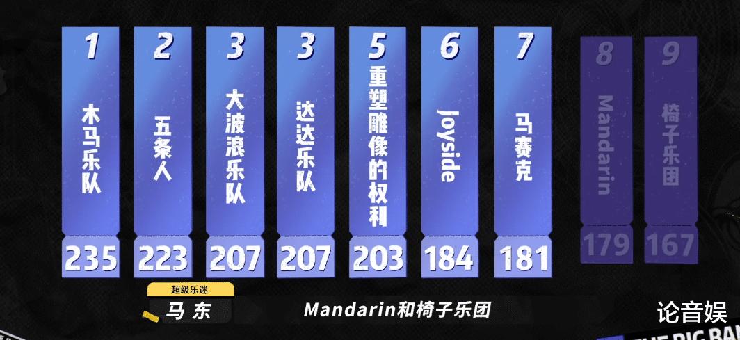 五條人排名第二,Mandarin遺憾淘汰,張亞東這一次回應打分爭議瞭-圖6